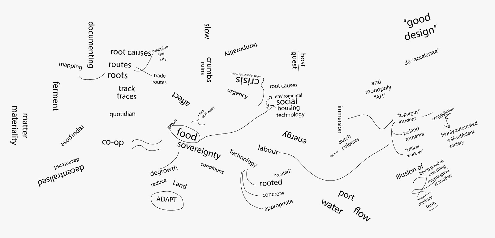 Relearning mind map.jpeg